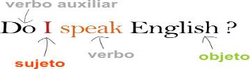 Test de Inglés ¿No sabes inglés y quieres empezar a aprender?